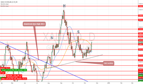 XAUUSD: Daily view the H&S not activated but feel fake is a bull signal?