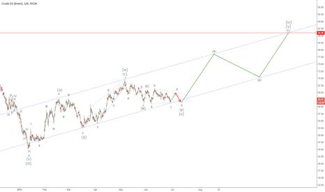 UKOIL: Is Brent heading towards $86 ?