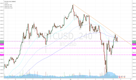 BTCUSD: Resistance and support