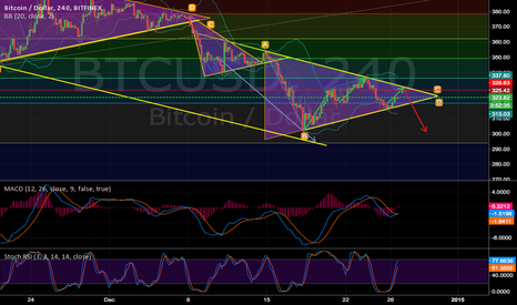 BTCUSD: Head and shoulders forming?