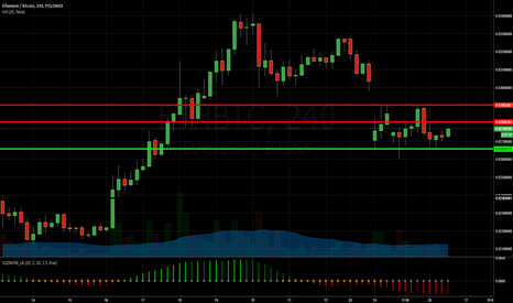 ETHBTC: Watch the resistance levels closely