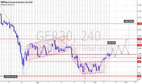 GER30: DAX - An Optimistic View