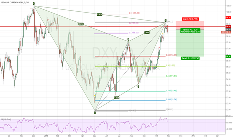 DXY: Short DXY from 98.55