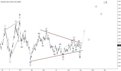NG2!: Natural Gas - triangle
