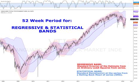 VTI: Regressive & Statistical BANDS