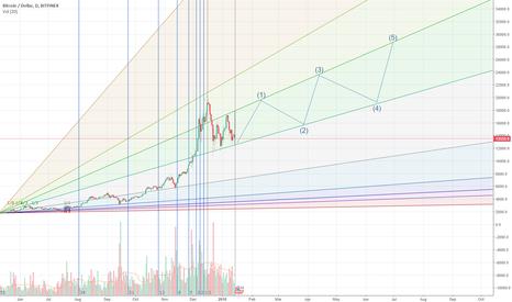 BTCUSD: BTC Patterns Green Cone
