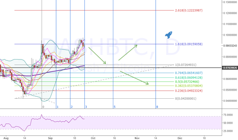 DASHBTC: dash on weekly. when it time to reach to moon again.