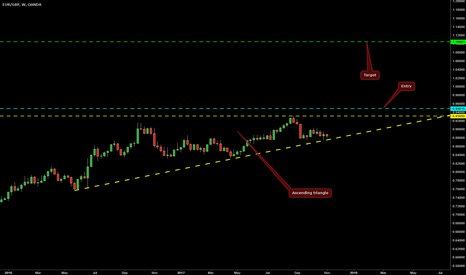 EURGBP: Ascending Triangle on EUR/GBP @ W1