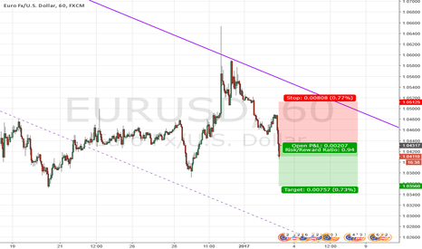 EURUSD: Strength in USD and weakness in EUR