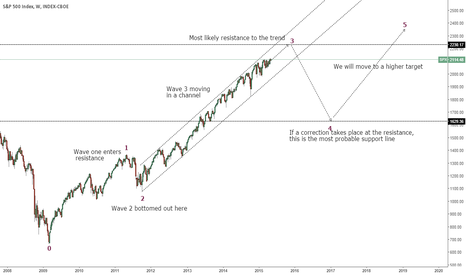 SPX: Weekly Analysis of S&P 500 Index