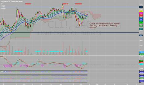 CL1!: CrudeOil