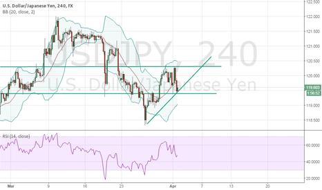 USDJPY: Analysis - USD/JPY - 4h (Clean)