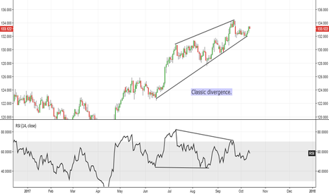 EURJPY: EUR/JPY - Classic RSI Divergence