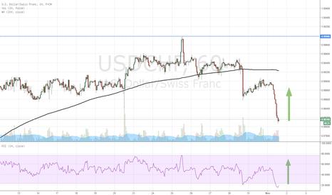 USDCHF: LONG USD/CHF at market .9816