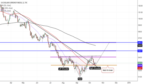 DXY: DXY (DAILY)