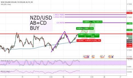 NZDUSD: NZD/USD, H1, AB=CD