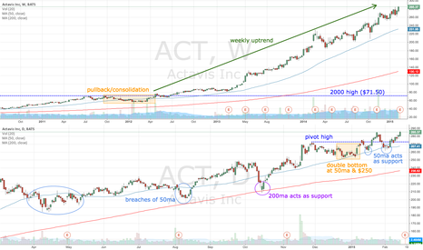 ACT: ACT breakout but resistance ahead
