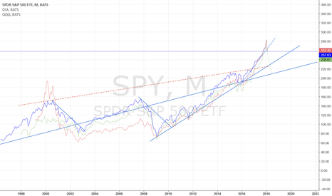 SPY: Indexes Fall won't stop now