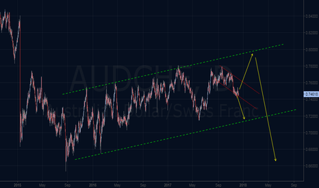 AUDCHF: Wave analysis Outlook