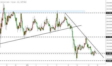 BCHUSD: 比特币现金BCH-低位水平支撑附近震荡,关注下跌趋势线反应