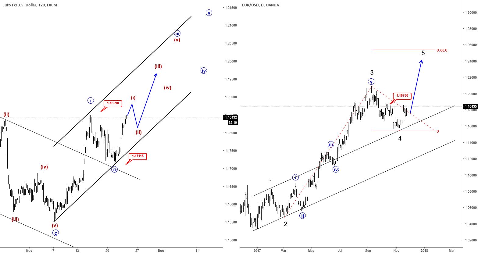 Elliott Wave Analysis: EURUSD Breaking Higher, Approaching 1.2
