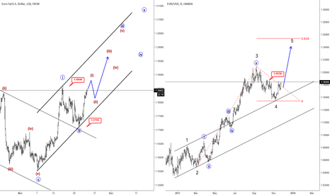 EURUSD: Elliott Wave Analysis: EURUSD Breaking Higher, Approaching 1.2