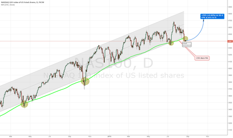 NAS100: Ndq 100 LONG on 150 days MA bounce up