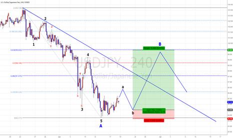 USDJPY: USD/JPY Swing plan.