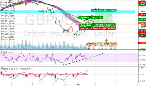 GBPUSD: ForexTrading Tips Easy 200-300 Pips GBPUSD BUY BUY!!