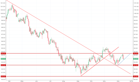 DXY: DXY US Dollar Long Term Analysis Daily Chart