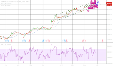 GD: GD: a strong stock