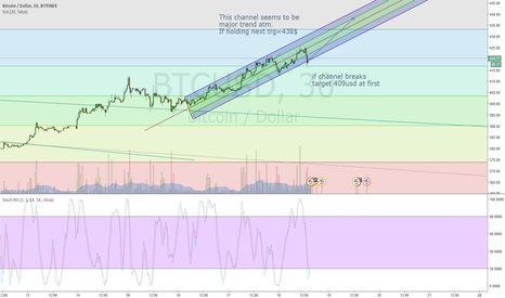 BTCUSD: 24h Outlook