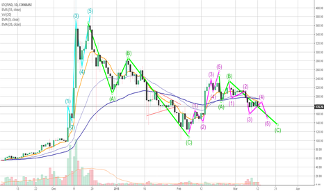 LTCUSD: LITECOIN plain as day in the Daily Chart (Elliott Wave Count)