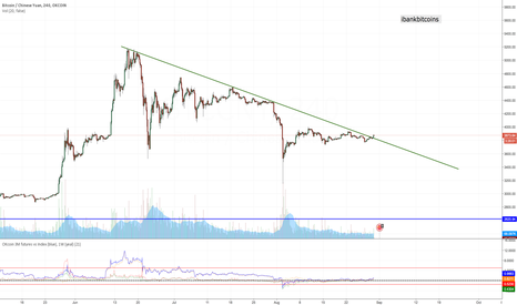 BTCCNY: Long BTC 583.5, Major trend line break. Buying on strength