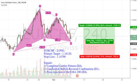 EURCHF: EURCHF - LONG.  Primary Target - 1.16120.