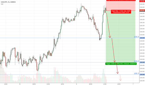 USDJPY: Hot! USDJPY news hike to continue downtrend