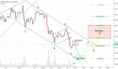 BTCUSD: BTC Short Bounce Coming Soon
