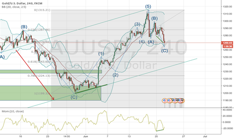 XAUUSD: ABC retrace on XAUUSD completed after a 5 up?