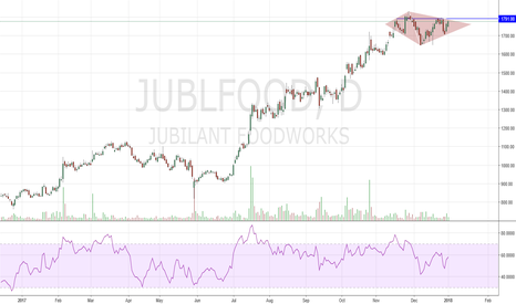 JUBLFOOD: Diamond Tops Pattern ready to give breakout.
