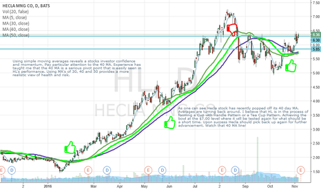 HL: Hecla Mining; Moving Average Drives; Simple and Effective.