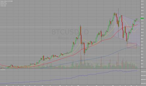 BTCUSD: Bitcoin breakout - Target $1400+