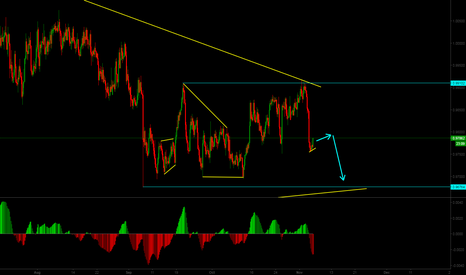 AUDCAD: Sell opportunity in AUDCAD