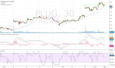 PLUG: $plug closed above 4.64