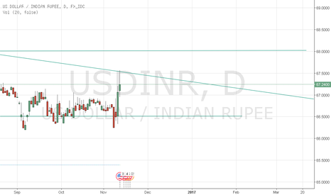USDINR: Pin bar in daily time frame.
