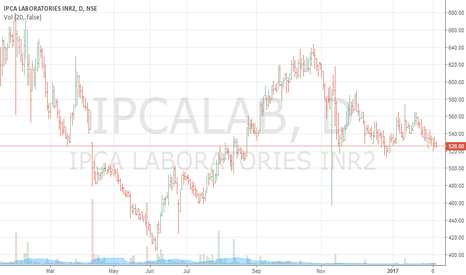 IPCALAB: IPCA LAB OPPOTUNITY TO BUY