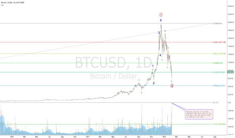BTCUSD: BITCOIN BLOODSHED slowing