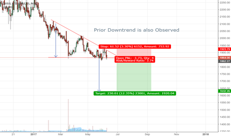 CRISIL: Descending Triangle