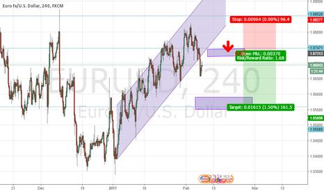 EURUSD: sell possibility