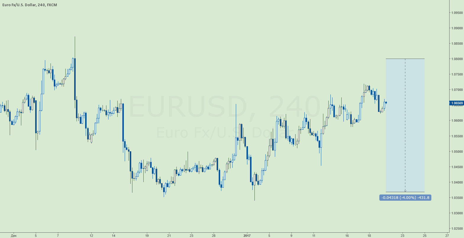 EURUSD [Sell limit]