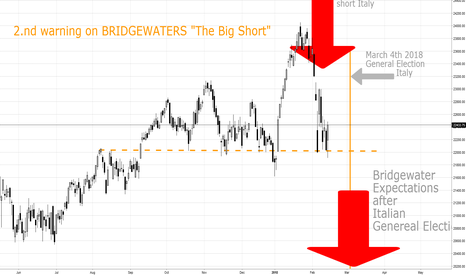 "FTSEMIB: 2nd Warning On BRIDGEWATERS 20 bn USD ""Big Short"""
